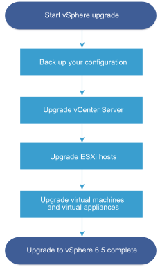 Overview of the vSphere upgrade process