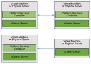 vCenter PSC Topologies Deprecated