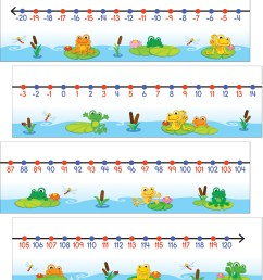 funky frogs number line  [ 875 x 1000 Pixel ]