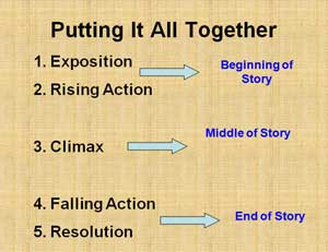 plot diagram activity film audition staging story plots a grimms fairy tales lesson education world