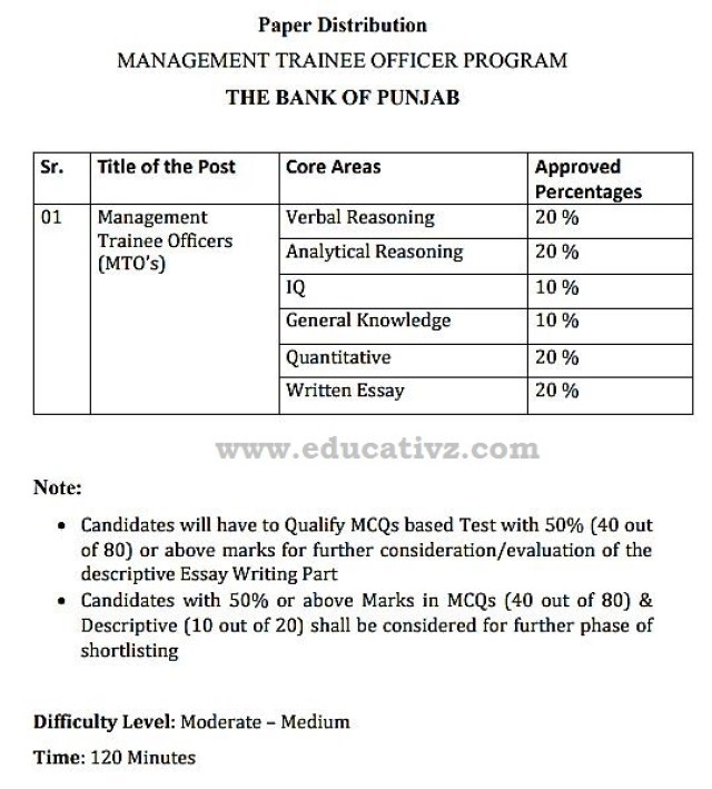 Bank of Punjab Jobs 2019 BOP NTS Management Trainee Officers