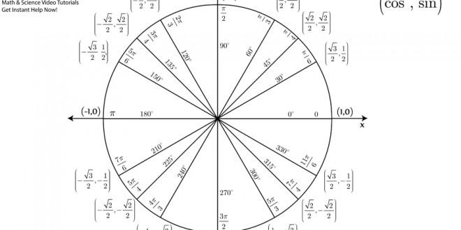 [Unit Circle Chart & Blank Practice Chart (PDF