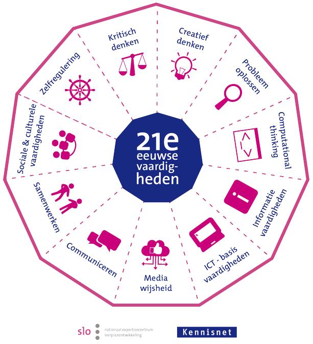 21e eeuwse vaardigheden van SLO met rubrics beschikbaar in de Educator Leermeter