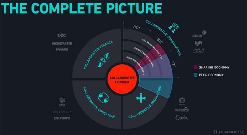 Panoramica Collaborative Economy