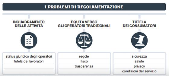 Problemi di regolamentazione