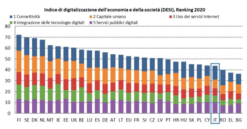 Grafico Indice di digitalizzazione dell'economia e della società (DESI) 2020