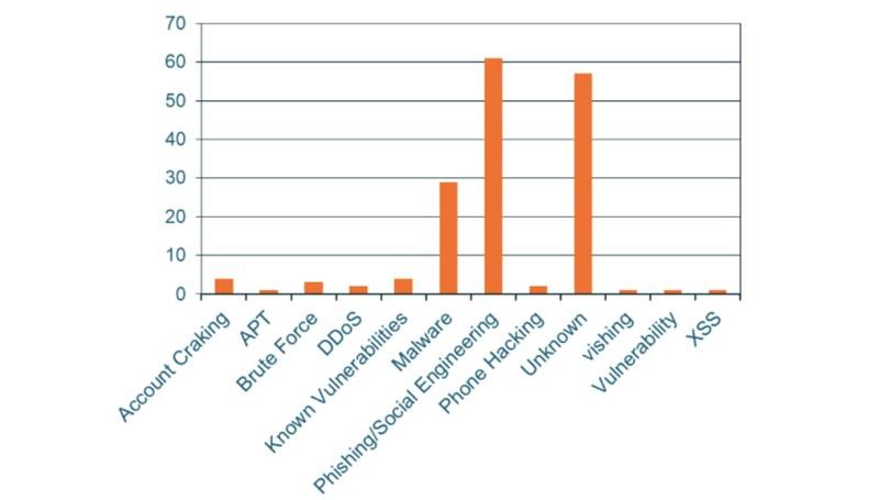 Grafico che mostra le tecniche impiegate negli attacchi informatici in Italia nel secondo trimestre del 2020