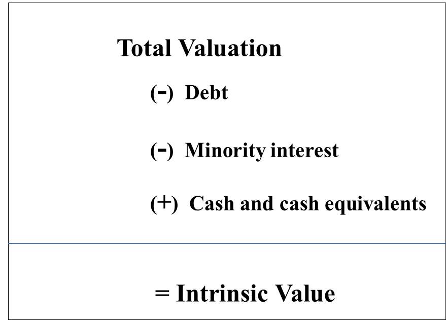 Terminal Value in DCF