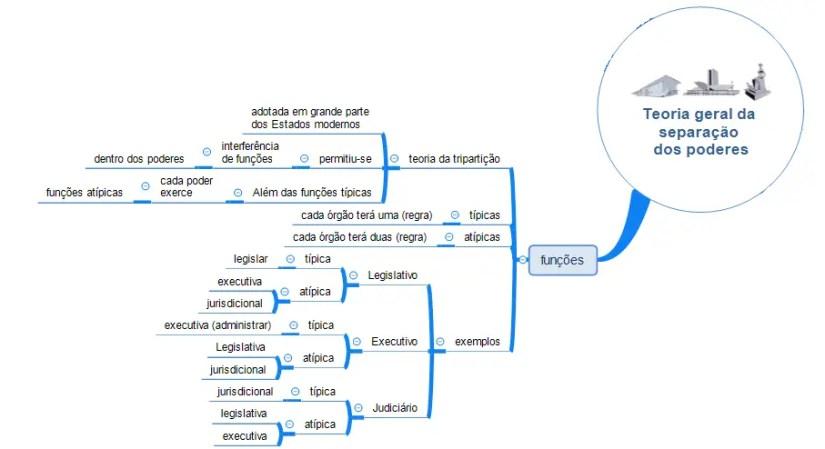 Mapa mental sobre separação dos poderes - mapa 2 - funções