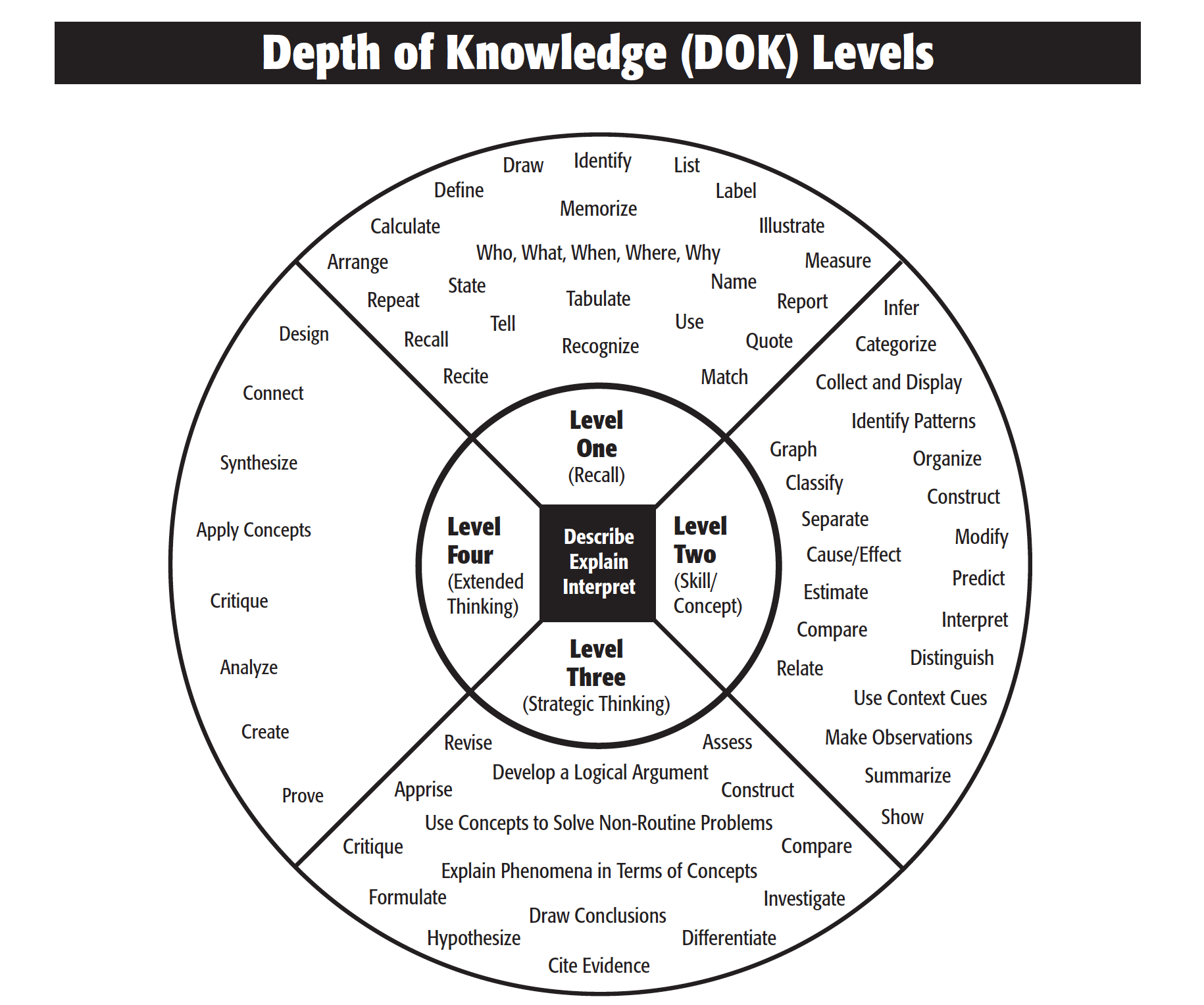 Integrating Cognitive Rigor with Webb's Depth of Knowledge