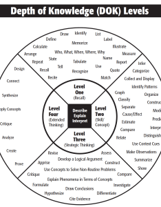Depth of knowledge norman webb wheel also integrating cognitive rigor with   rh edulastic