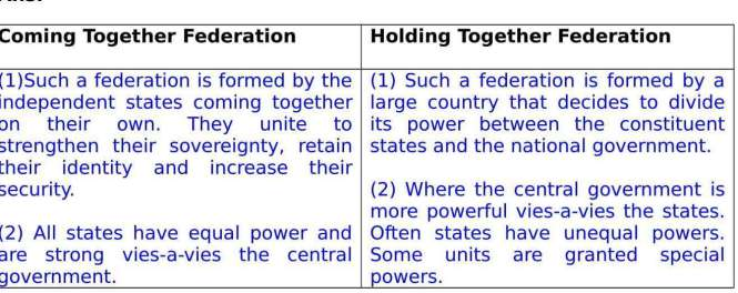 Ch  – 2 Federalism Extra Questions and Notes |
