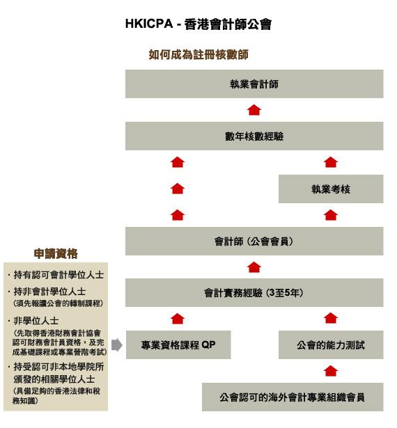 HKICPA-香港會計師公會 - EDUplus.com.hk