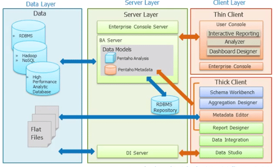application integration architecture diagram dsl splitter wiring introduction to pentaho