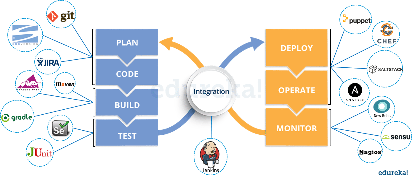 hight resolution of devops tools devops interview questions