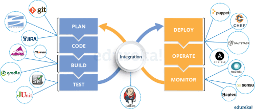 small resolution of devops tools devops interview questions
