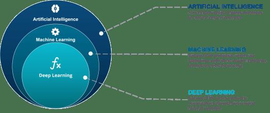 o que é inteligência artificial? Deep learning e machine learning