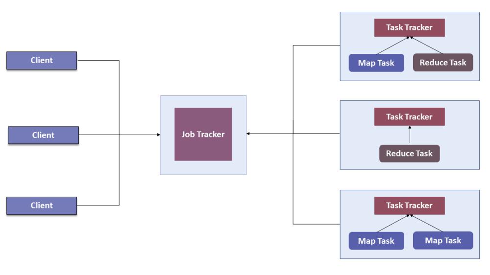 medium resolution of mapreduce version 1 0 hadoop yarn edureka