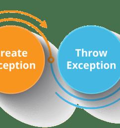 exception flow java exception handling edureka [ 2048 x 764 Pixel ]