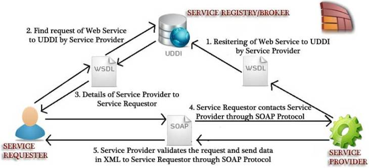 What is a Web Service ? - Definition and Architecture