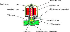 MODULE V  Electrical engineering  Basics Page 3