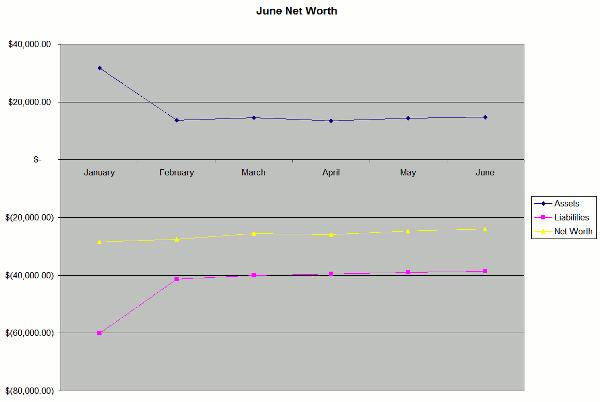June Net Worth Chart