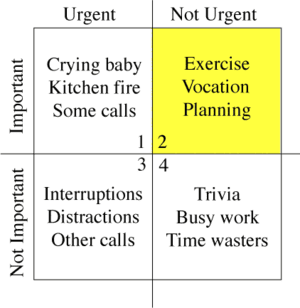 Time management matrix as described in Merrill...