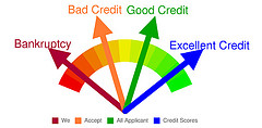 Your credit report has clues on your credit rating. Learn how to get a free one every four months