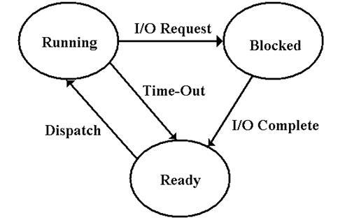 Input/Output Macros