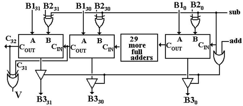 Structure of the Arithmetic Logic Unit