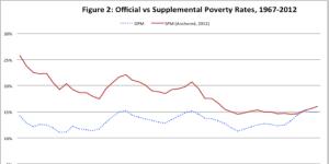 Supplemental-Poverty1