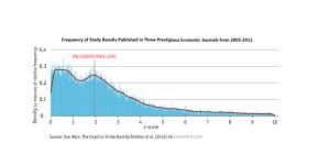 New Study estimates upwards of 20% of economic studies are fudged