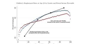 More evidence that incentives drive work effort.