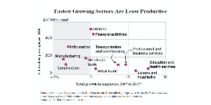 Fastest Growing Sectors Are Least Productive