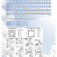 Electrical Socket Wiring Diagram Remote Starter Buy Sunvic Tlm2253 20a(9a) +3 To +27o C Room Thermostat - Edwardes