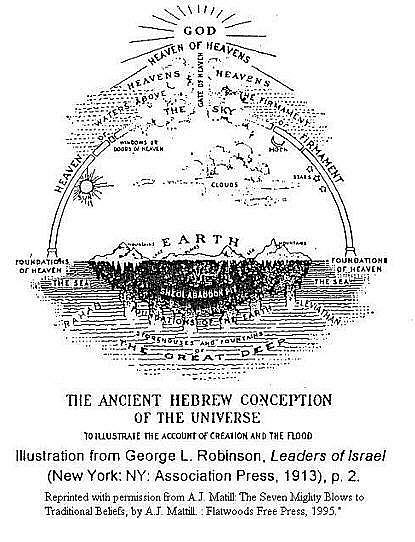 Cosmology: Ancient Hebrew Conception of the Universe and
