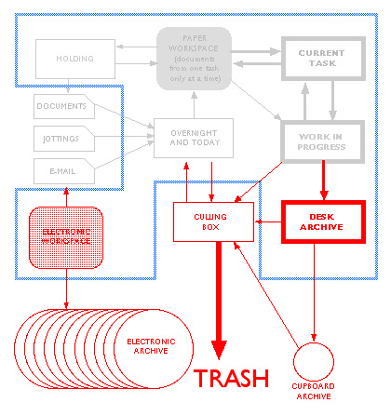 A Flow Chart for Ternouths System