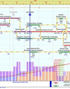 also edward tufte forum project management graphics or gantt charts rh edwardtufte