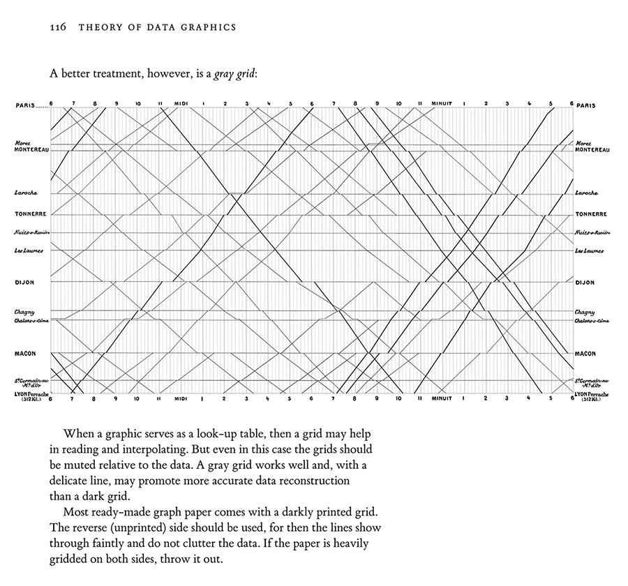 Edward Tufte forum: Graphical timetables