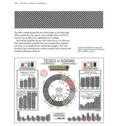 edward tufte chartjunk visual display of quantitative information [ 863 x 924 Pixel ]