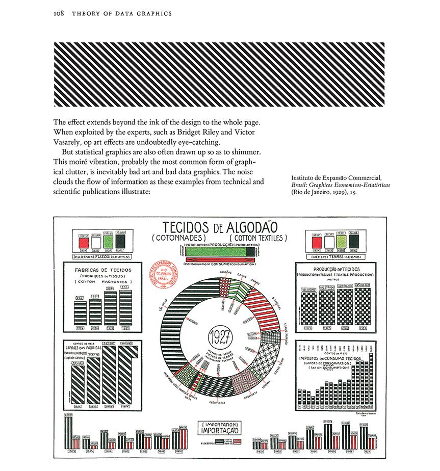 hight resolution of edward tufte chartjunk visual display of quantitative information