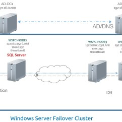 Clustering In Sql Server 2008 With Diagram 1988 Honda Accord Spark Plug Wiring Why Active Directory Domain Services Authentication