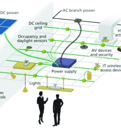 fig 4 emerge alliance dc system 2 because led lighting  [ 1151 x 771 Pixel ]