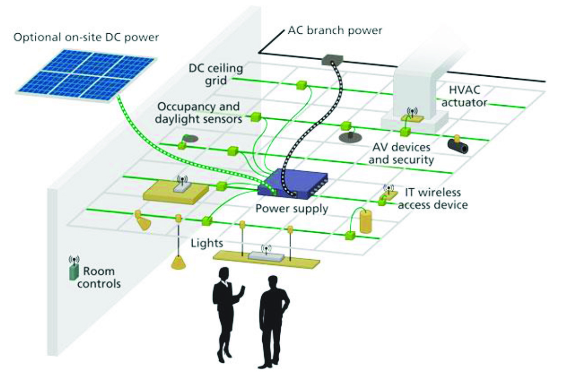hight resolution of fig 4 emerge alliance dc system 2 because led lighting