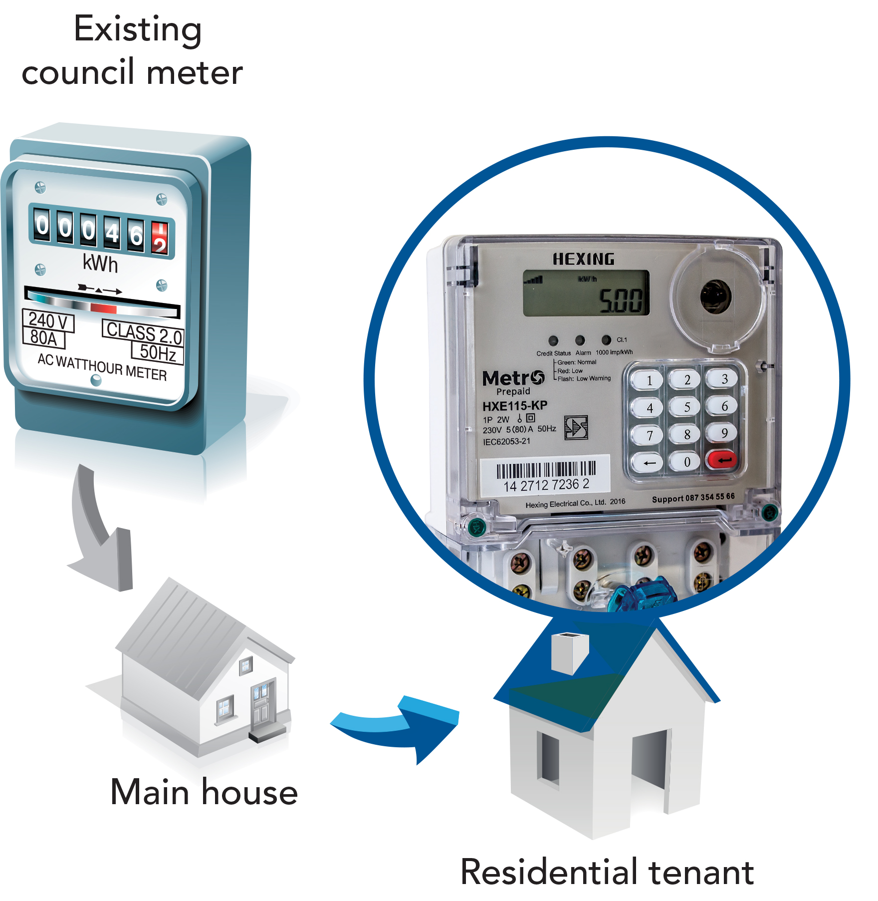 hight resolution of 1 install the sub meter downstream of the municipal or eskom meter and the main distribution board