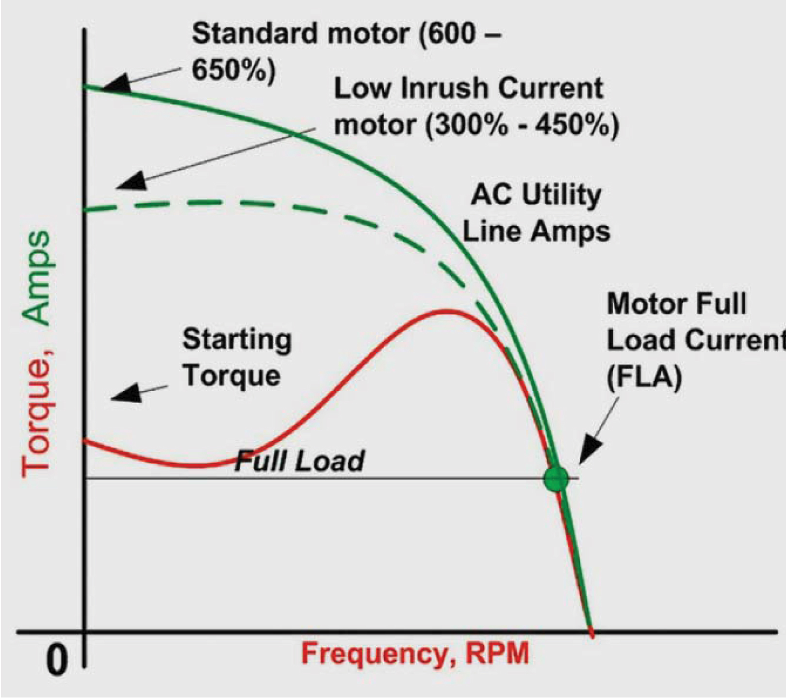 hight resolution of fig 13 low inrush current induction motor current torque speed curves tmeic 1