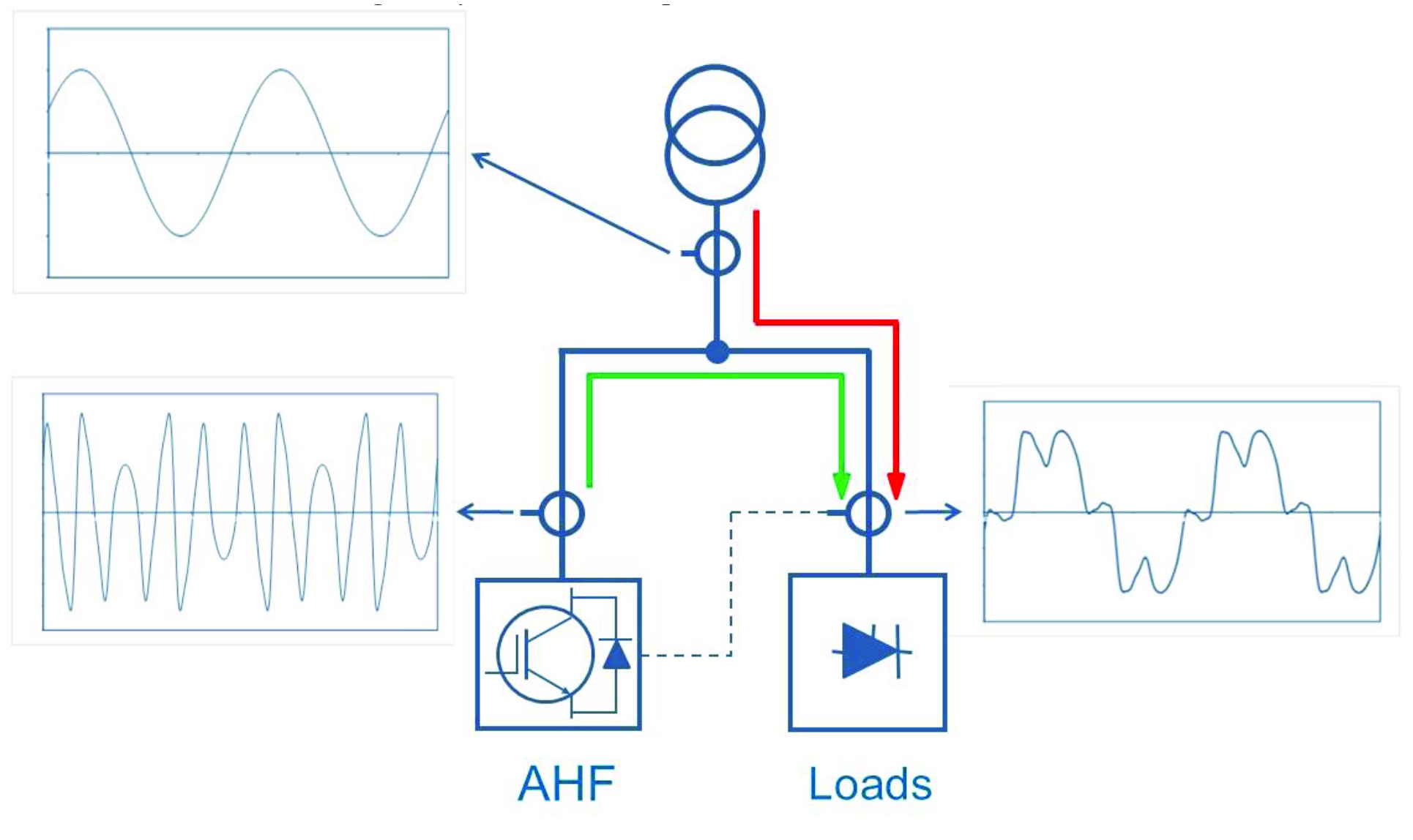 Case study for obtaining power quality grid-code