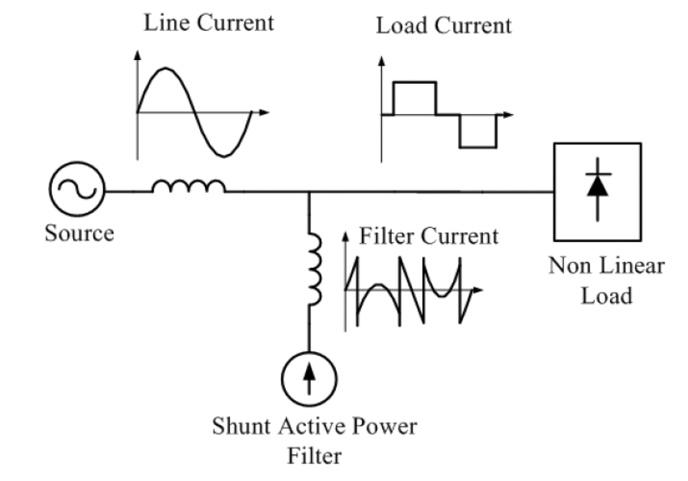 Addressing Industrial Power Quality Problems