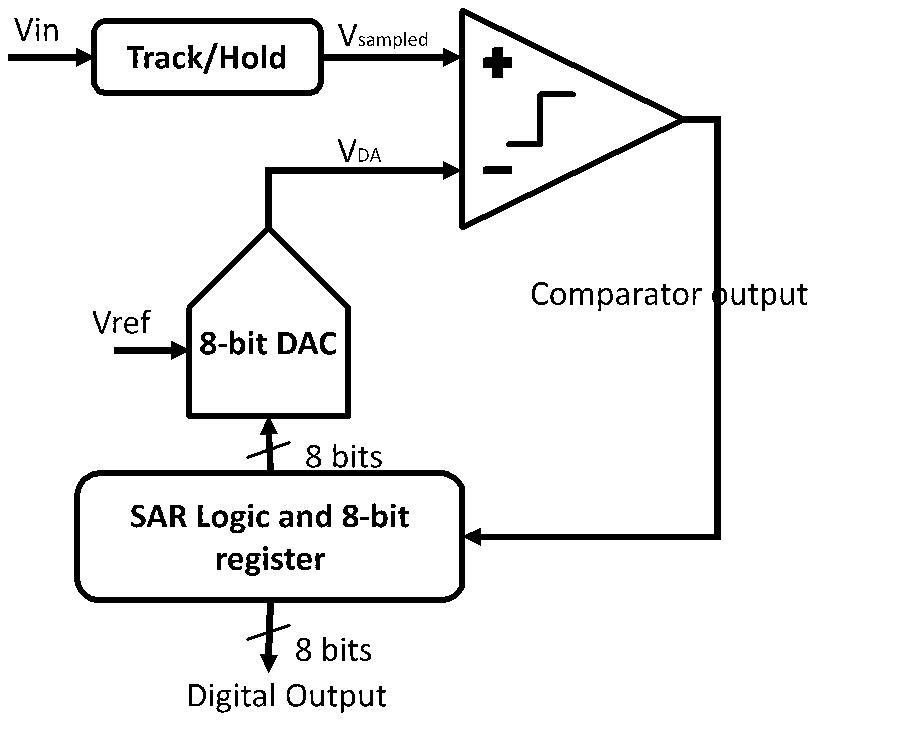 Fig 1. SAR ADC Block Diagram