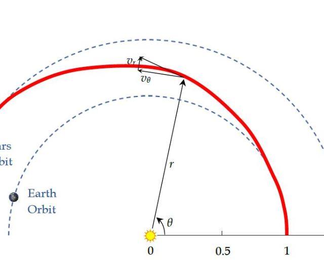 Example Orbit Raising